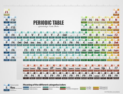 The Periodic Table of Trados Shortcuts - Trados Studios 2011/2014 | CPD for translators | Scoop.it
