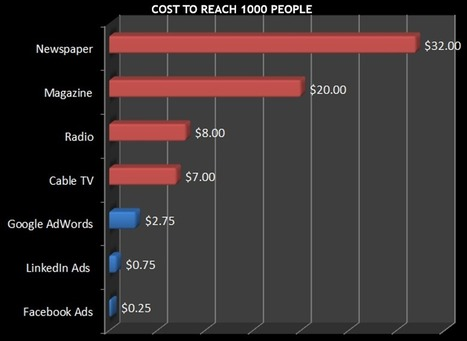 Why Every Business Should Spend at Least $1 per Day on Facebook Ads | Pinterest for Business | Scoop.it