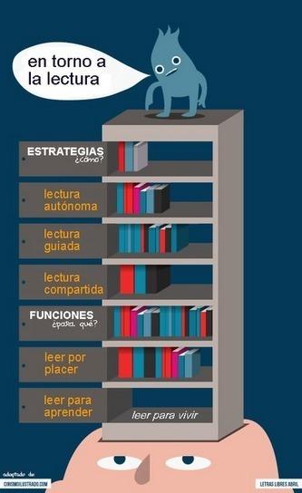 A pie de aula: En torno a la lectura (y van 7 años) | Fomento de la lectura | Scoop.it