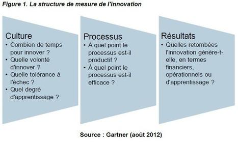 La mesure de l'innovation | la créativité dans tous ses états | Scoop.it