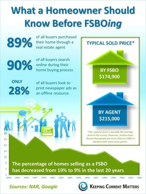 What You Should Know before Trying to Sell Your Home Yourself - Infographics | Real Estate Marketing | Scoop.it