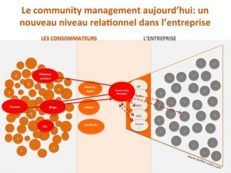 Les Evolutions possibles de la fonction Community Management ... | COMMUNAUTY MANAGEMENT | Scoop.it