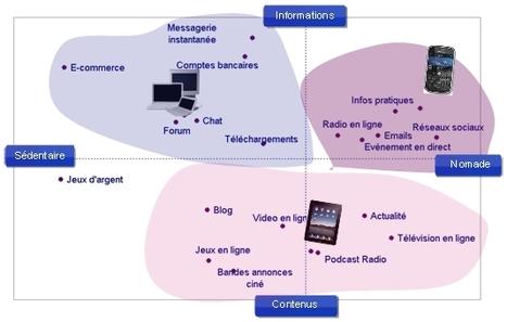 PC, smartphones, tablettes : les usages se cumulent et se complètent - Ipsos MediaCT | Ipsos.fr | Bibliothèques numériques | Scoop.it