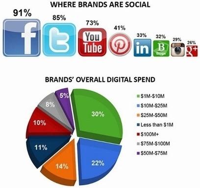 Culture RP: Médias sociaux : 3 enseignements du rapport Technorati Media 2013 | Relations Presse et Réseaux Sociaux | Scoop.it
