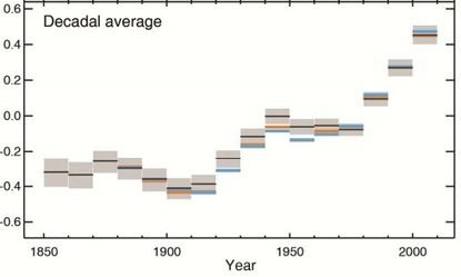 The 5 Most Sobering Charts from the IPCC Climate Report | 3B Geography | Scoop.it