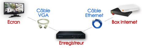 Configurer un enregistreur - Camshop.fr | Caméra | Scoop.it