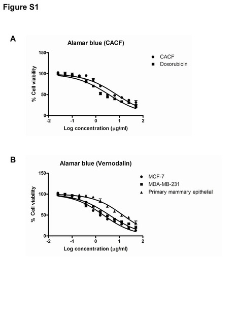 Induction of Apoptosis in Human Breast Cancer Cells via Caspase Pathway by Vernodalin Isolated from Centratherum anthelminticum (L.) Seeds | Drug Discovery Topics | Scoop.it