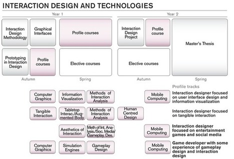Interaction Design & Technologies   Two year master programme, Gothenburg - Sweden   Learning is Life   Scoop.it