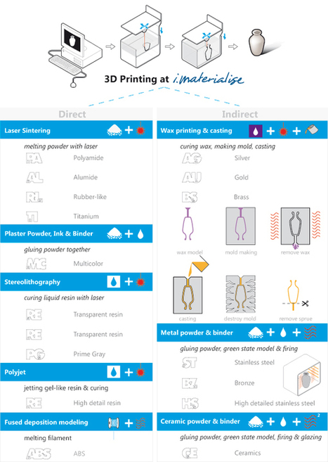 Tutorial Summer: 3D printing techniques | i.materialise 3D Printing Service Blog - watch us make the future (feel free to join in) | Next Generation | Scoop.it