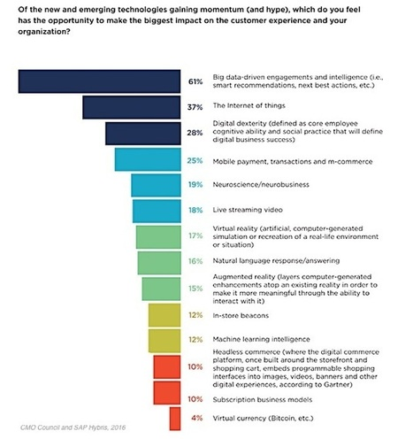 CMO Survey: Which Emerging Technology Will Transform the Customer Experience? | Designing  service | Scoop.it