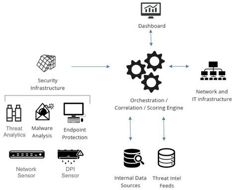 Introducing FIDO: Automated Security Incident Response   Ciberseguridad + Inteligencia   Scoop.it