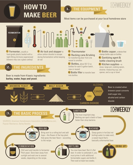 How to Brew Your Own Beer | Infographics | Scoop.it