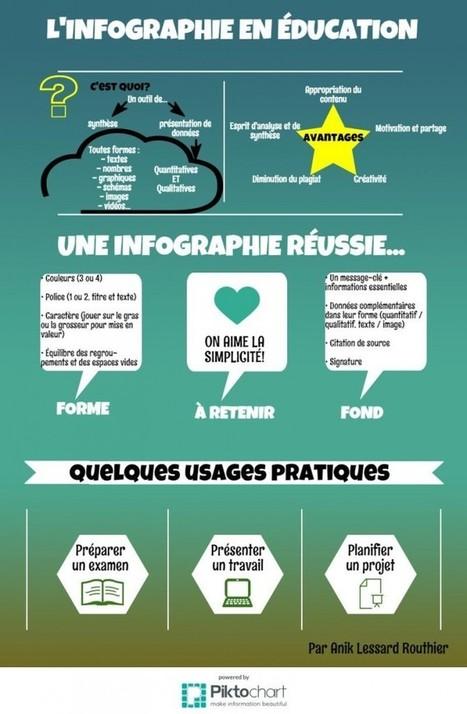 (Dossier infographie) L'infographie éducative : Un outil visuel pour apprendre | École branchée | Formation & technologies | Scoop.it