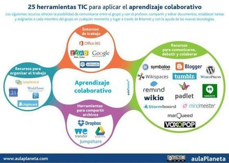 25 Herramientas TIC, para aplicar el aprendizaje colaborativo. | Uso de las TIC en la Educación | Scoop.it
