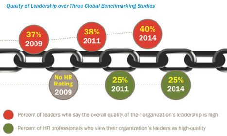 Research Finds Leadership Quality is Barely Improving | School Leadership, Leadership, in General, Tools and Resources, Advice and humor | Scoop.it
