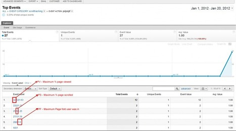 Scroll Tracking Implementation for Async Google Analytics Snippet | subhramanyu | Scoop.it
