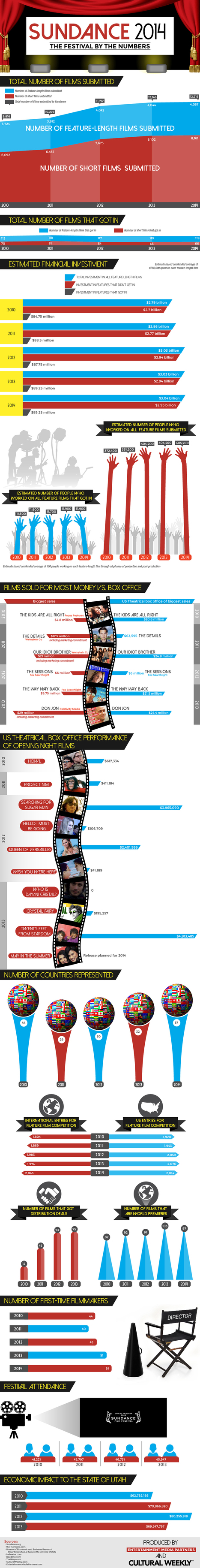 """Sundance Infographic 2014: Are Indies the """"8th Studio""""? - Cultural Weekly 