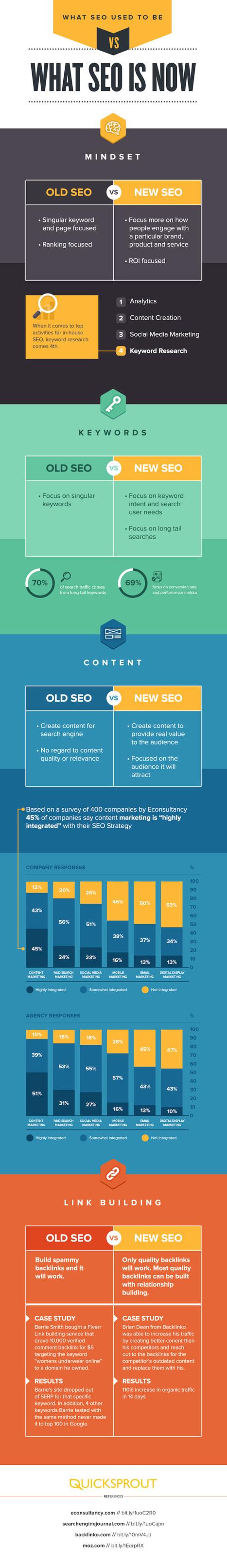 [SEO] Ce qu'était le SEO avant, et ce qu'est le SEO maintenant [Infographie] | Communication - Marketing - Web_Mode Pause | Scoop.it