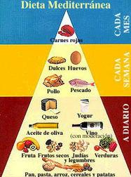 Dieta Mediterránea: Alimentos, cantidades y frecuencia - Sabormediterraneo.com   El pan y el vino en la antigua Roma   Scoop.it
