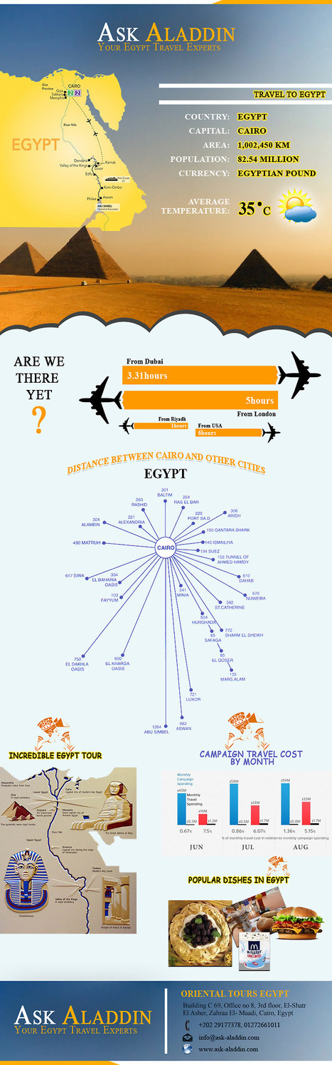 Egypt Travel Experts   Nile tours: Egypt Holidays give you that Perfect Sabbatical   Scoop.it