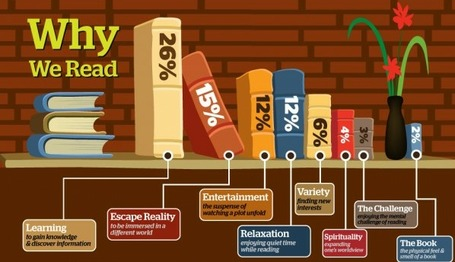 E-Reading Trends - A Closer Look at the Growing Popularity of eBooks (Infographic) | digitalassetman | Scoop.it
