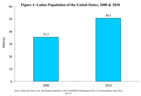 Latinos in America: A Demographic Overview | Immigration Policy Center | Spanish in the United States | Scoop.it