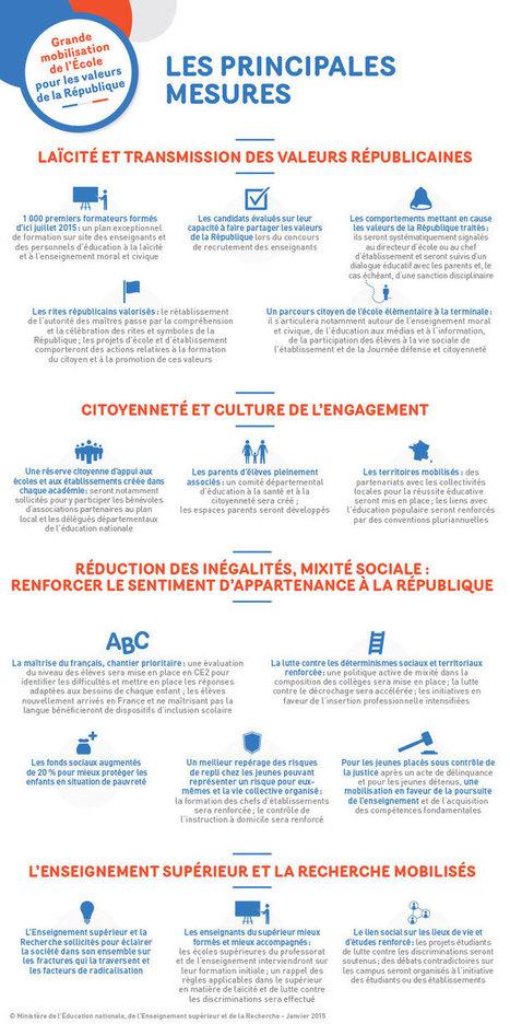 Outils numériques : formation des profs-docs st... | CDI Vaires | Scoop.it