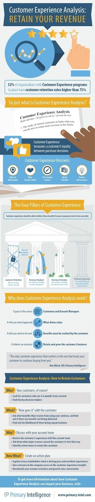 Customer Experience Analysis: How to Retain Your Customers [Infographic]   Customer and Employee Loyalty, Rewards &  Engagement   Scoop.it