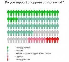 UK Public Supports Renewables, Nuclear Energy | Sustain Our Earth | Scoop.it