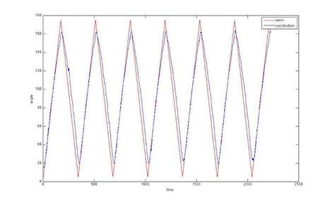 Arduino Adventures | Arduino microcontroller | Scoop.it