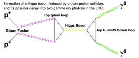 Hunting the Higgs boson… with light! | FOTOGRAFIA Y VIDEO HDSLR PHOTOGRAPHY & VIDEO | Scoop.it