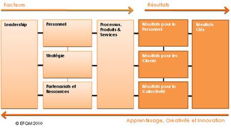 La démarche qualité dans le secteur associatif et non-marchand@STICS asbl   La démarche qualité au service du non-marchand   Scoop.it
