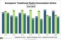 Most European Internet Users Access Traditional Media Online   Social Media Storytelling   Scoop.it