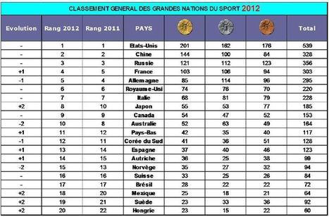 Le classement mondial des Nations du Sport 2012 - Le sponsoring | Digisportive | Scoop.it