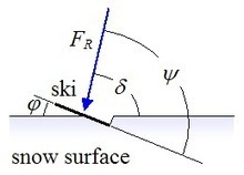 The Physics of Skiing   Physics   Scoop.it