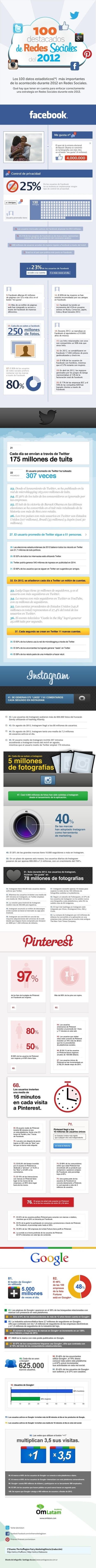[Infografía] 100 datos clave para planificar la estrategia en redes sociales en 2013 | Edumorfosis.it | Scoop.it