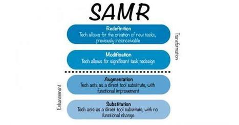 Introduction to the SAMR Model | Learning & Performance | Scoop.it