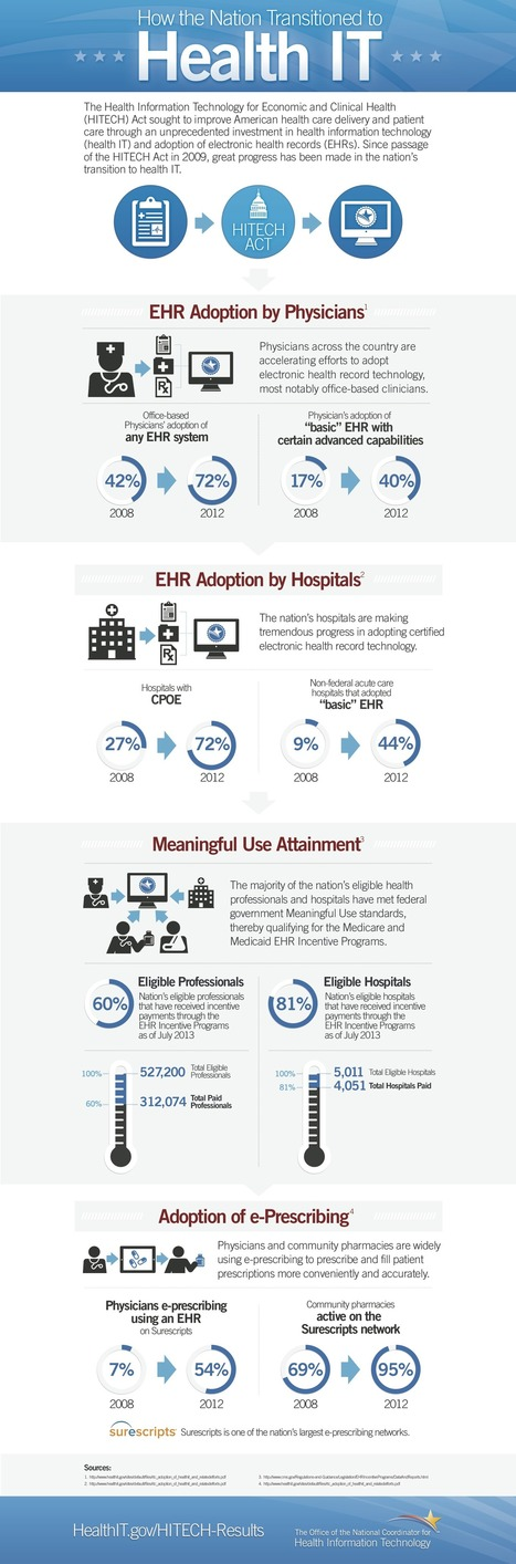 How the Nation Transitioned to Health IT | Newsroom | HealthIT.gov | Context-Aware Mobile, Location-Based Services & Cybersecurity | Scoop.it