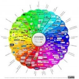 Monitorización y evaluación en medios sociales » ¿Cuándo medir? y ¿con qué herramientas? | Marketing | Scoop.it