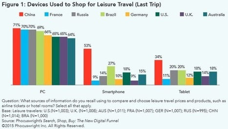 [Etude] Comment le mobile impacte le marché digital du tourisme | Web Marketing Turistico | Scoop.it