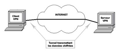 qu'est-ce qu'un VPN ? - Assistance Orange | Projet TS1 Aquarium | Scoop.it