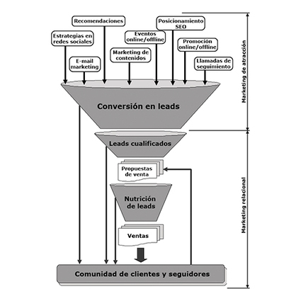 La estrategia de la atracción, la relación y la experiencia del cliente | Blog de Jordi Carrió | Gestión organización 2.0 | Scoop.it