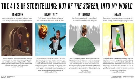 How Transmedia Storytelling will Transform the Role of the Content Strategist — WhatWorksWhere.com | Social Media, Transmedia Storytelling & Multiplatform | Scoop.it
