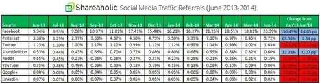 REPORT: 23.39% of 2Q Social Referrals from Facebook | AllFacebook | Public Relations & Social Media Insight | Scoop.it