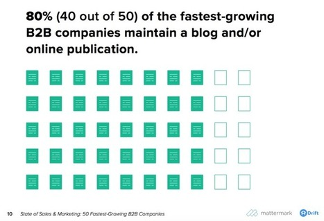 "The Future of Content Marketing? ""Far Less Content"" 
