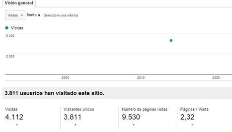El Barcelona City Blog supera las 4.100 visitas en un día | Elisabet Gómez | Social Media & SEO freelance | marketing online | Scoop.it