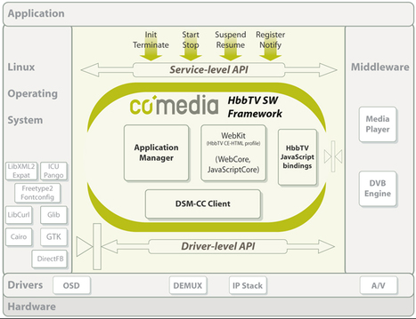 OpenHbb project to present a leading platform for interactive TV | HbbTV | Scoop.it
