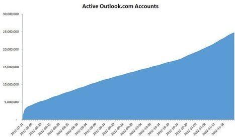 Selon Microsoft, les utilisateurs de Gmail préfèrent Outlook.com - Le blog des nouvelles technologies | Confiance dans le Cloud | Scoop.it