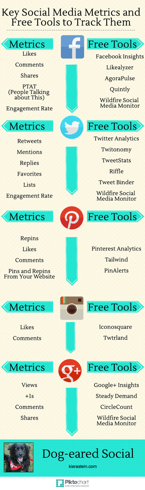 Infographic: Key social media metrics and free tools to track them | ANALYZING EDUCATIONAL TECHNOLOGY | Scoop.it