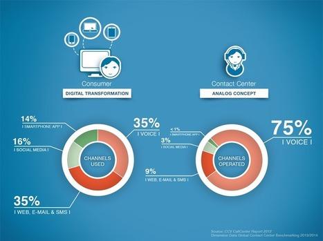 Digitaler Wandel: Gefürchtet und häufig ignoriert | Kundenservice Updated | Scoop.it
